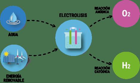 Infografia Produccio N Del Hidro Geno