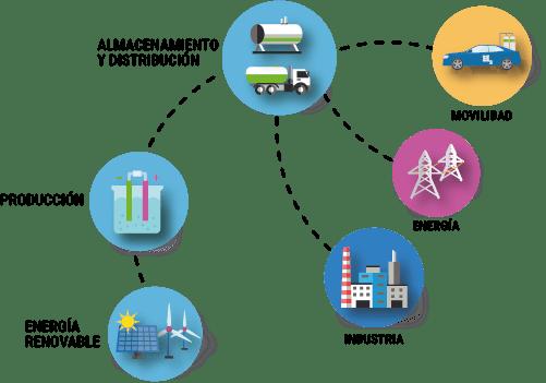 Infografia Produccion Y Almacenamiento